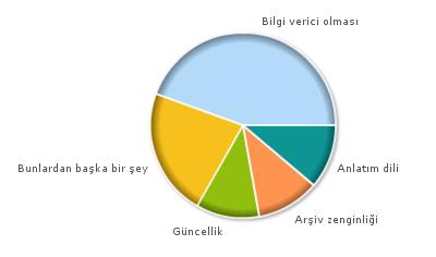 Anket Sonuçları