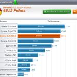 Ağ tarayıcıları karşılaştırması: Google Chrome, Firefox, Opera, IE